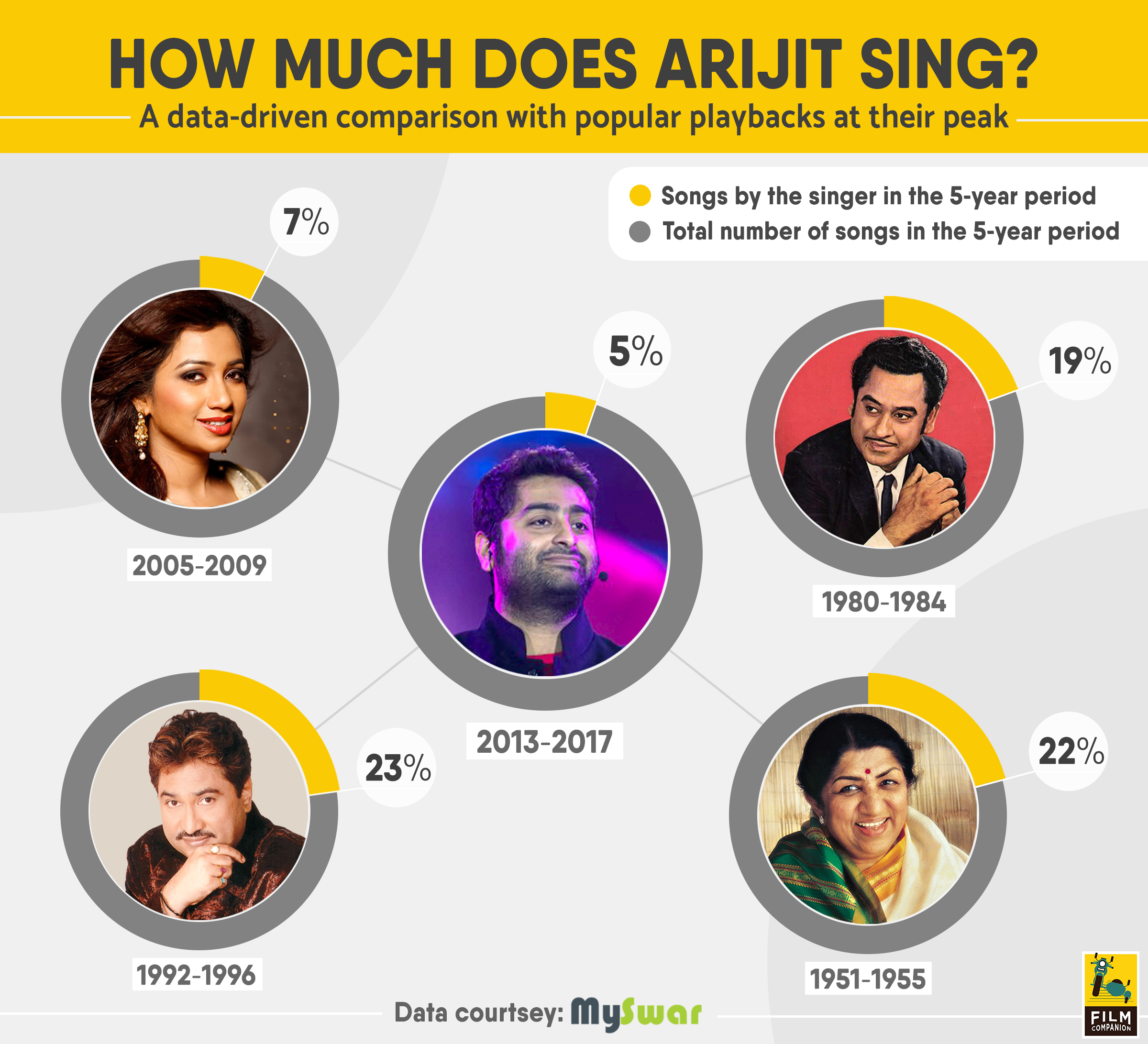 Arijit Singh Is Everywhere, And Nowhere, Film Companion