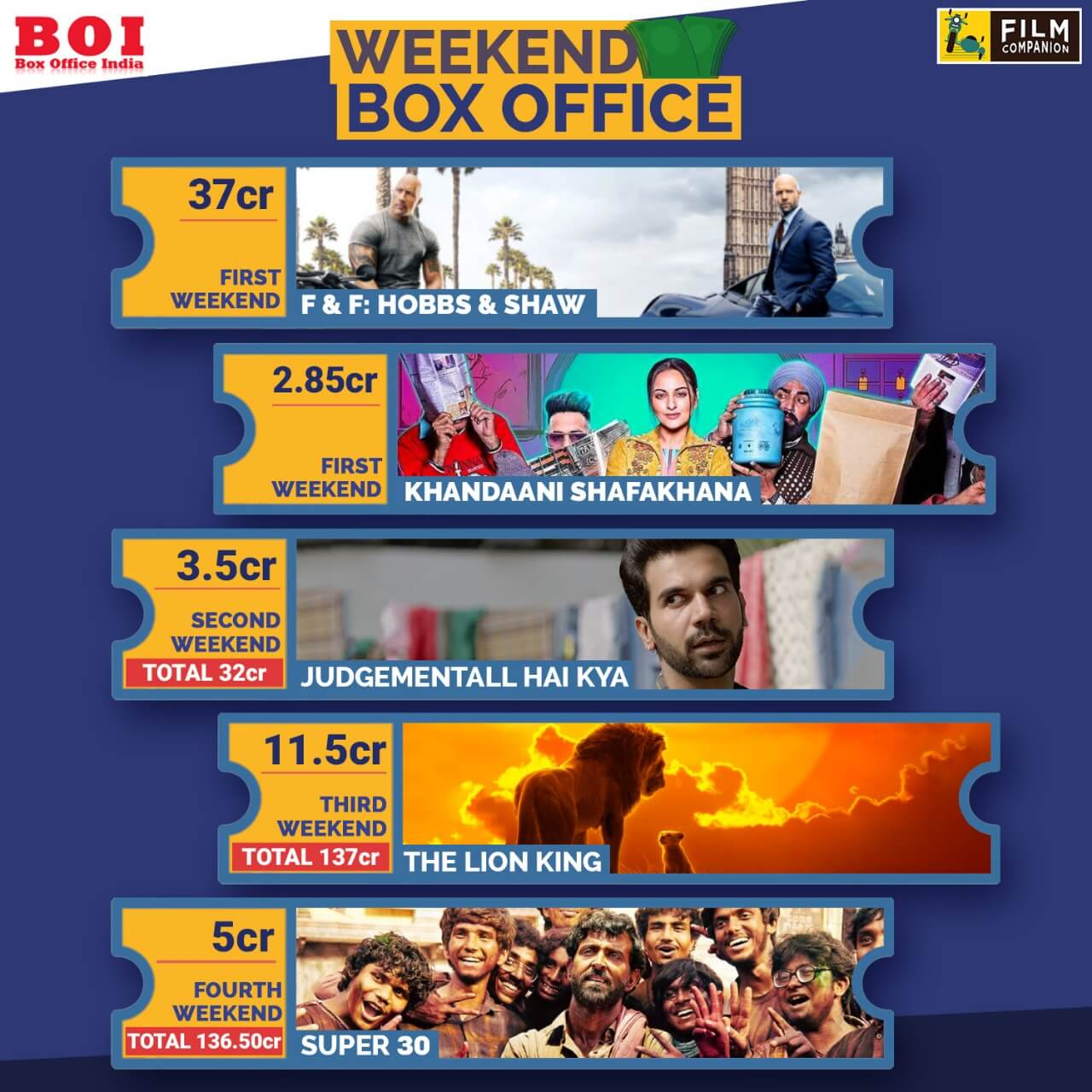 weekend-box-office-collections-fast-and-furious-hobbs-and-shaw-khandaani-shafakhana