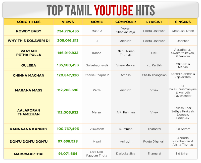top 25 tamil songs of the decade