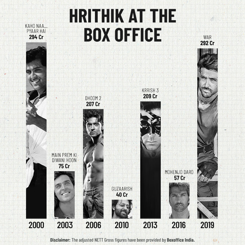Hrithik Roshan's Coming of Age, Film Companion