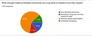 FC Survey: When Will Audiences Be Ready To Enter A Movie Theatre?, Film Companion